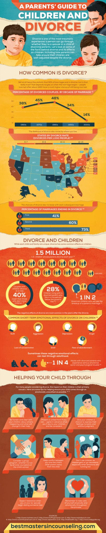 A parents guide to children and divorce infograph